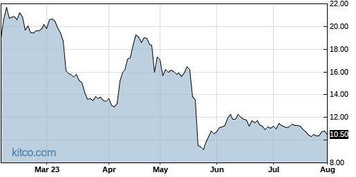ICPT 6-Month Chart