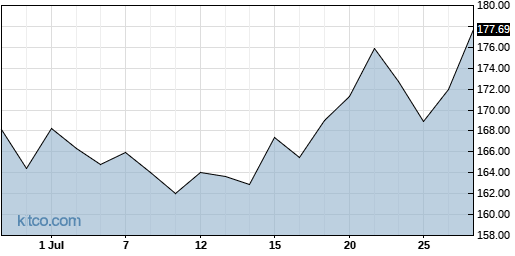 ICUI 1-Month Chart