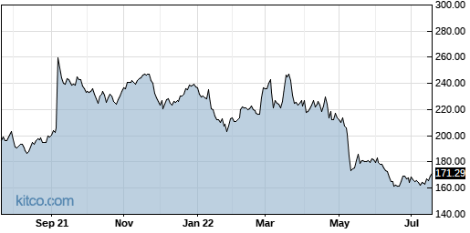 ICUI 1-Year Chart