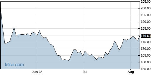 ICUI 3-Month Chart