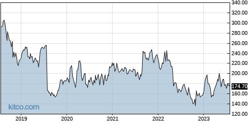 ICUI 5-Year Chart