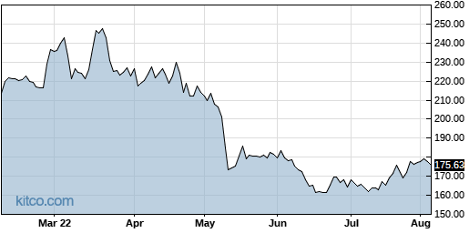 ICUI 6-Month Chart