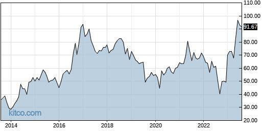 IDCC 10-Year Chart