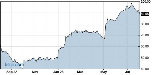 IDCC 1-Year Chart