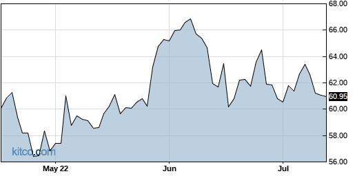 IDCC 3-Month Chart