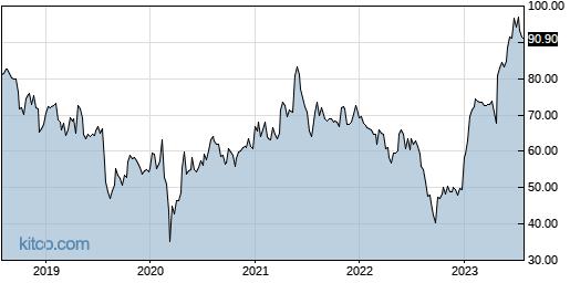 IDCC 5-Year Chart