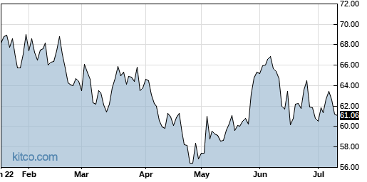 IDCC 6-Month Chart