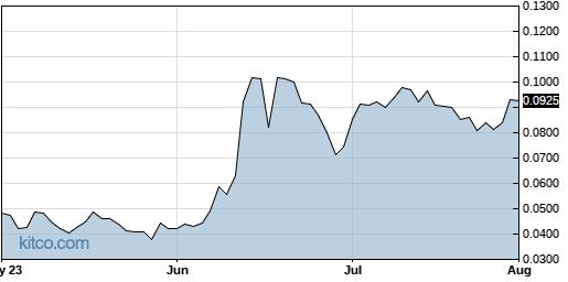 IDEX 3-Month Chart