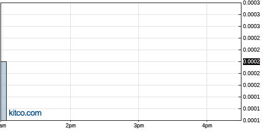 IDGC 1-Day Chart