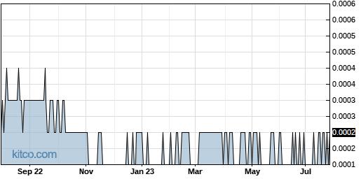 IDGC 1-Year Chart