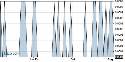 IDGC 3-Month Chart