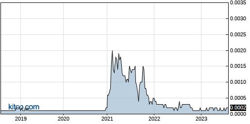 IDGC 5-Year Chart