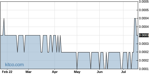 IDGC 6-Month Chart