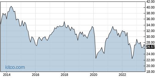 IDV 10-Year Chart