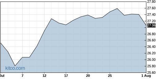 IDV 1-Month Chart