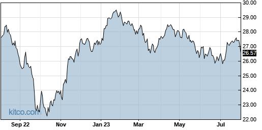 IDV 1-Year Chart