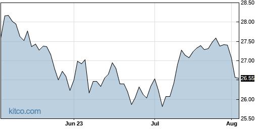 IDV 3-Month Chart