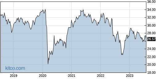 IDV 5-Year Chart