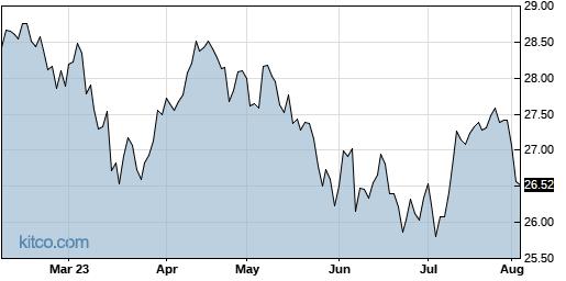 IDV 6-Month Chart