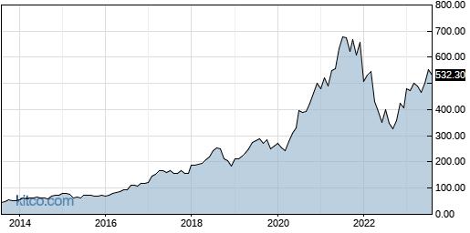IDXX 10-Year Chart