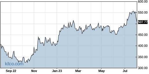 IDXX 1-Year Chart