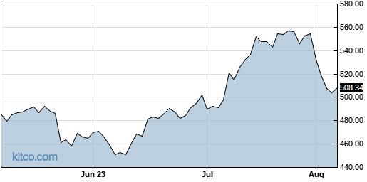 IDXX 3-Month Chart