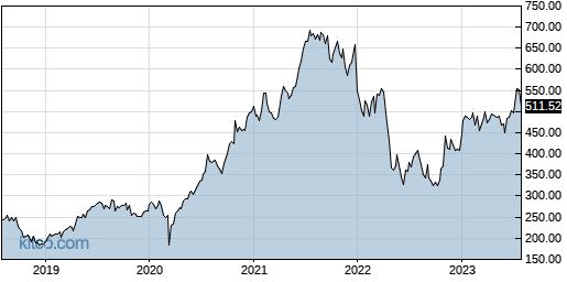 IDXX 5-Year Chart