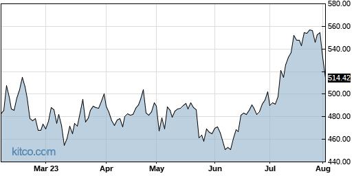 IDXX 6-Month Chart
