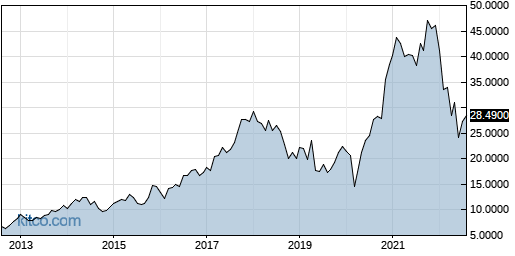 IFNNY 10-Year Chart