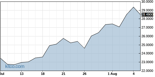 IFNNY 1-Month Chart