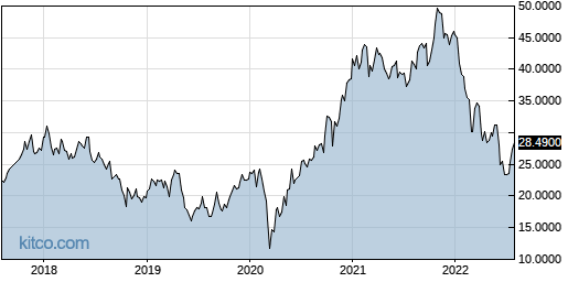 IFNNY 5-Year Chart