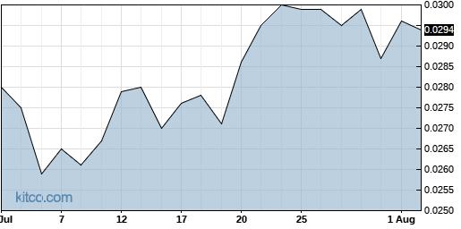 IFUS 1-Month Chart