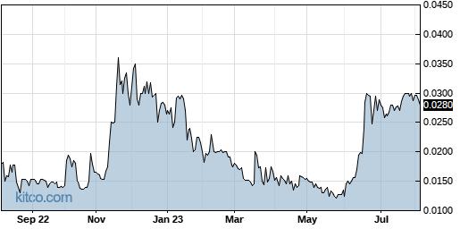 IFUS 1-Year Chart