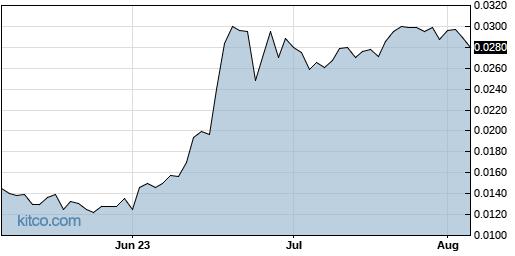 IFUS 3-Month Chart