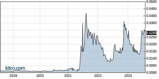 IFUS 5-Year Chart
