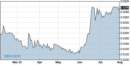 IFUS 6-Month Chart