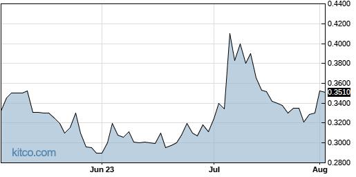 IGC 3-Month Chart
