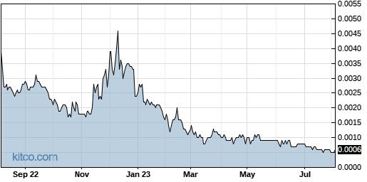 IGEX 1-Year Chart