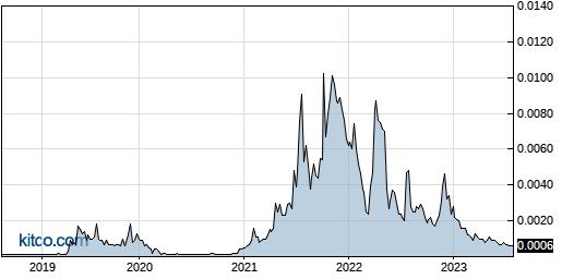 IGEX 5-Year Chart
