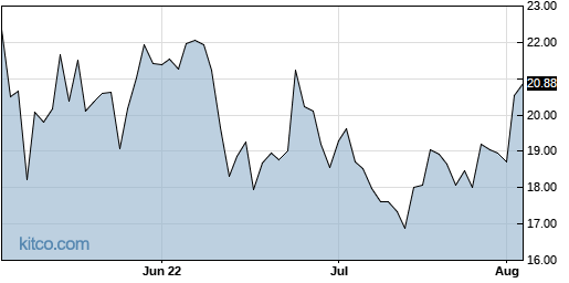 IGT 3-Month Chart