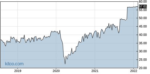 IHC 5-Year Chart