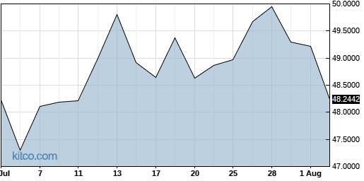 IHREF 1-Month Chart