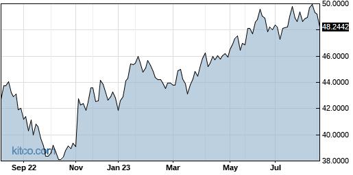 IHREF 1-Year Chart