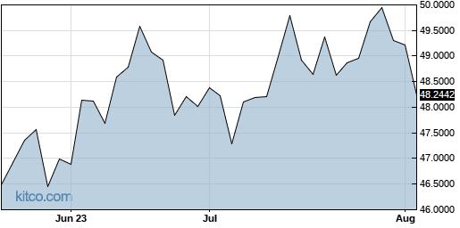 IHREF 3-Month Chart