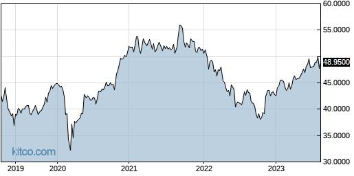 IHREF 5-Year Chart