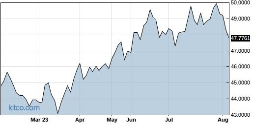 IHREF 6-Month Chart