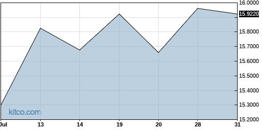IHRMF 1-Month Chart