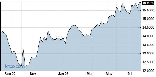 IHRMF 1-Year Chart