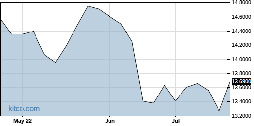IHRMF 3-Month Chart