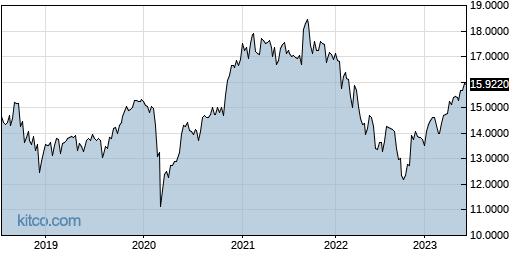 IHRMF 5-Year Chart